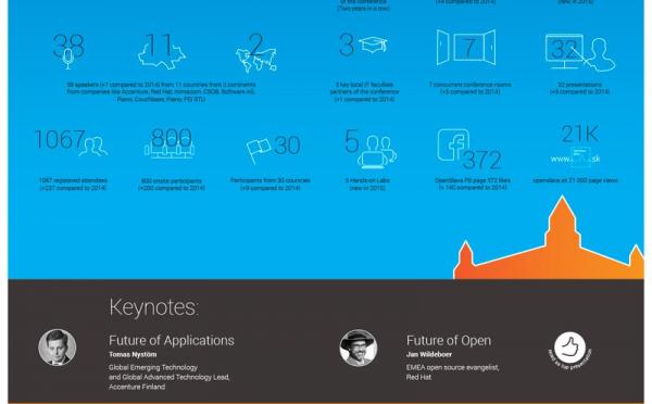 Openslava Infografika